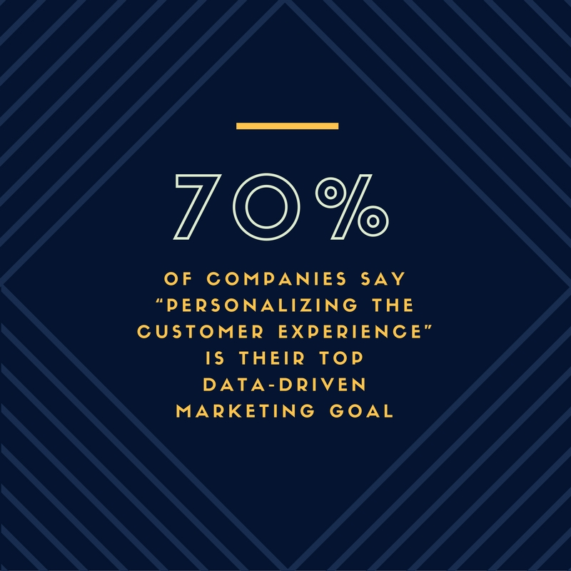"70% of companies say ""personalizing the customer experience"" is their top data-driven marketing goal."