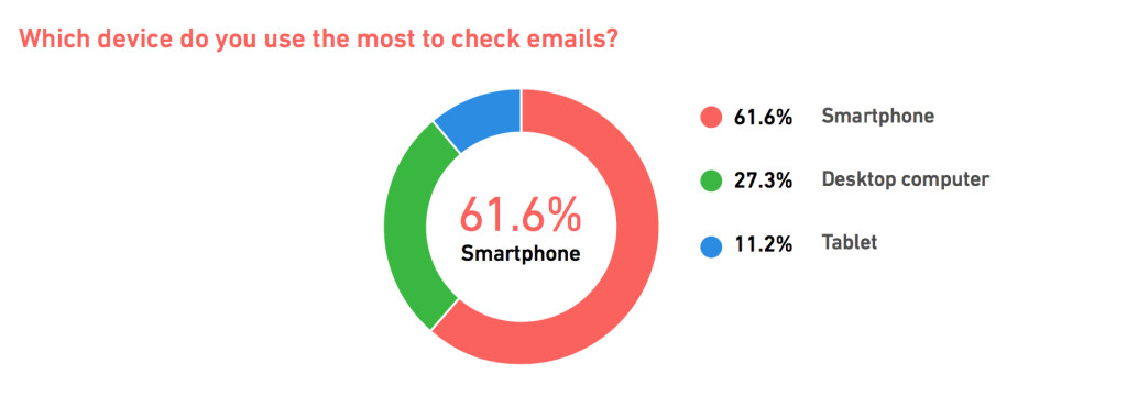 Most Commonly Used Devices to Check Email