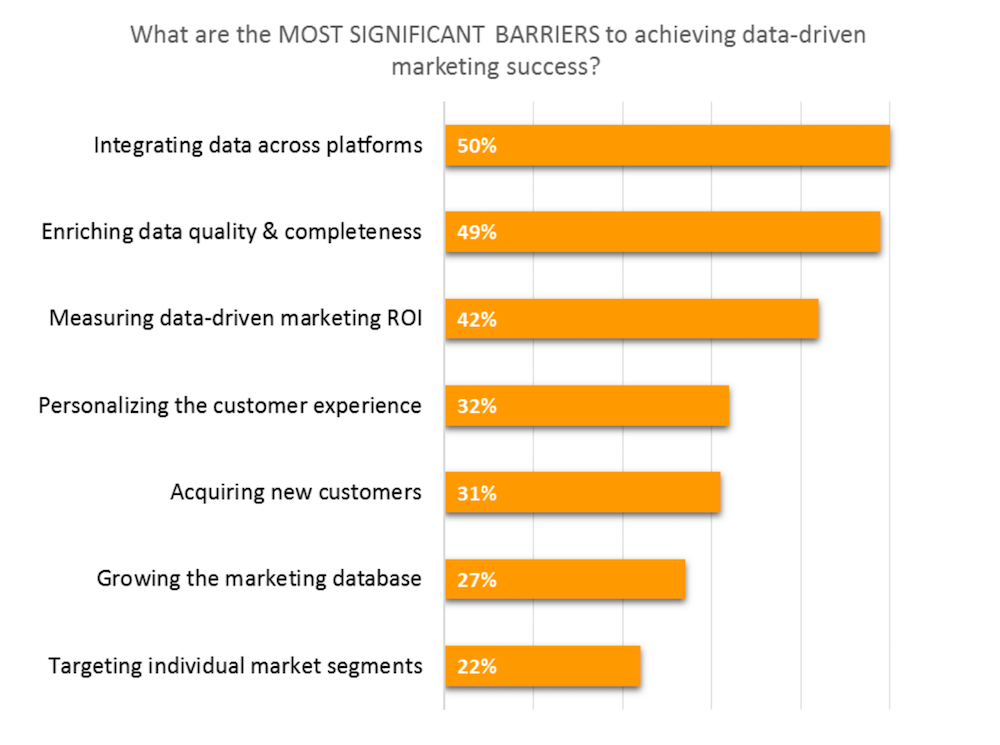 Most significant barriers to achieving data-driven marketing success