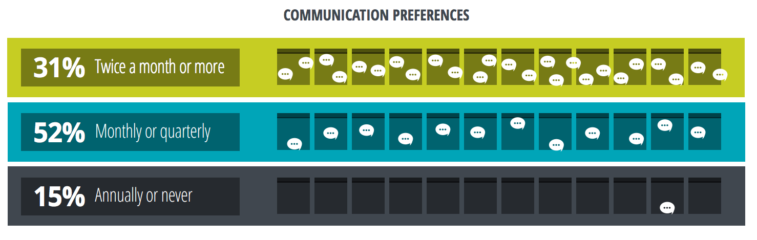 Nonprofit Donor General Communication Preferences