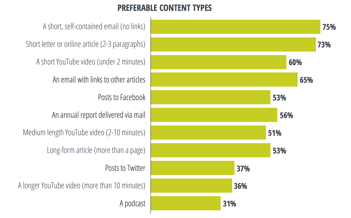 Nonprofit Donor Preferred Content Types