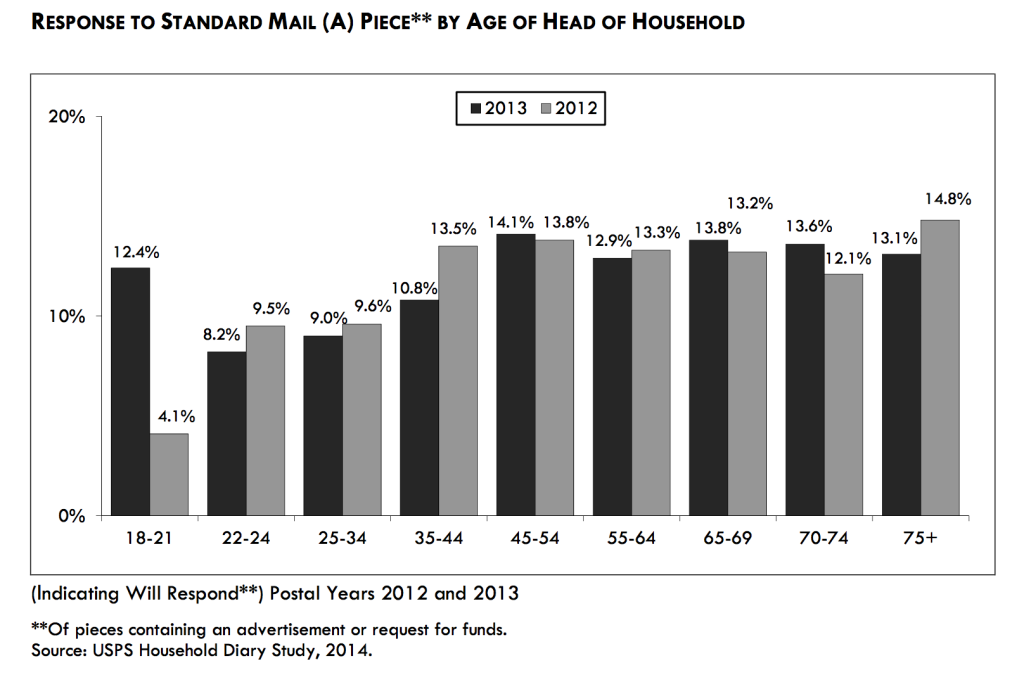 Response to direct mail piece by age