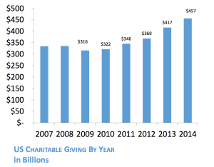 Charitable Giving by Year