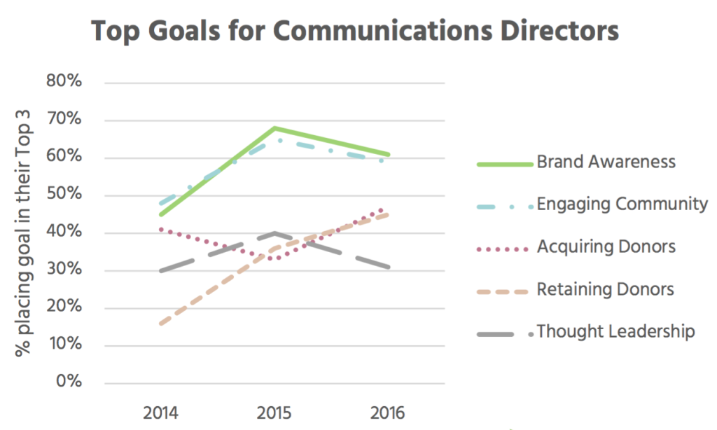 Top Goals for Nonprofit Communications Directors