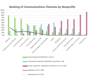 Ranking of Communication Channel by Nonprofit