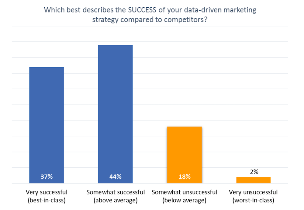 Success of data-driven marketing strategy