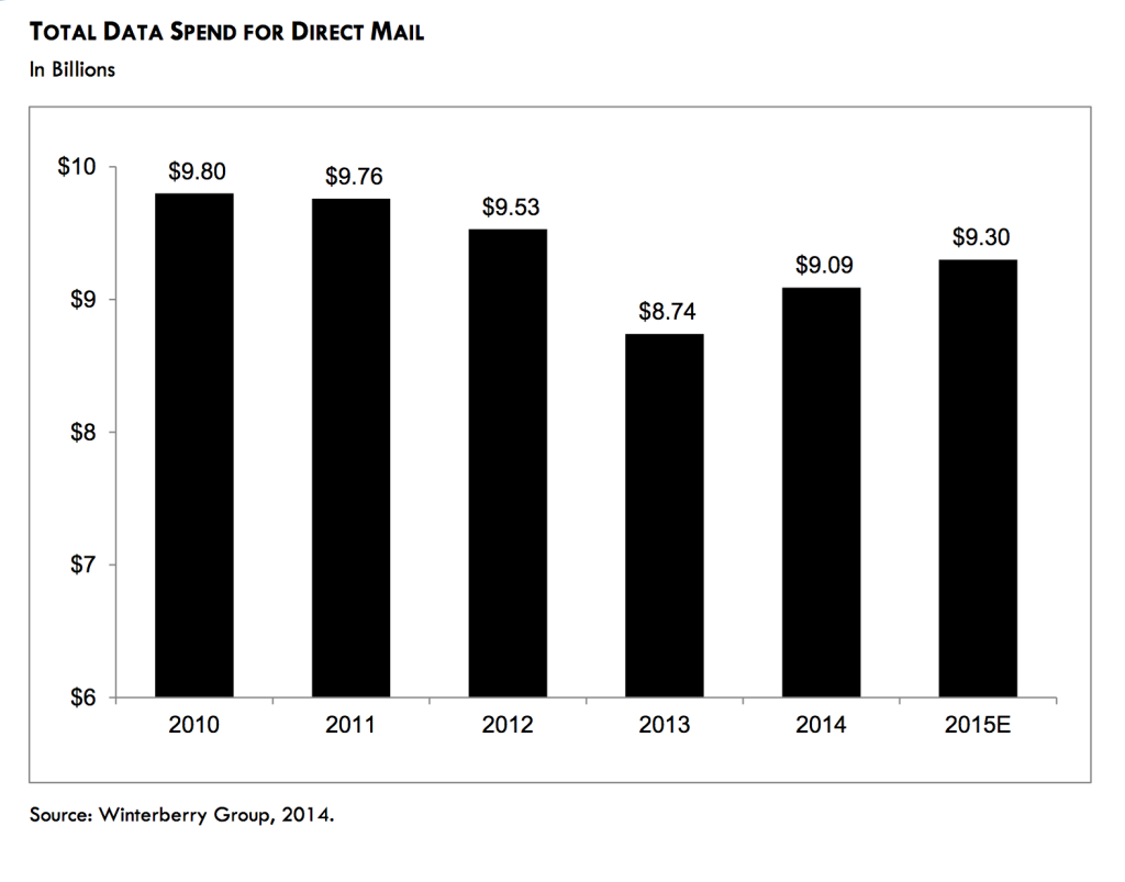 Total data spend for direct mail