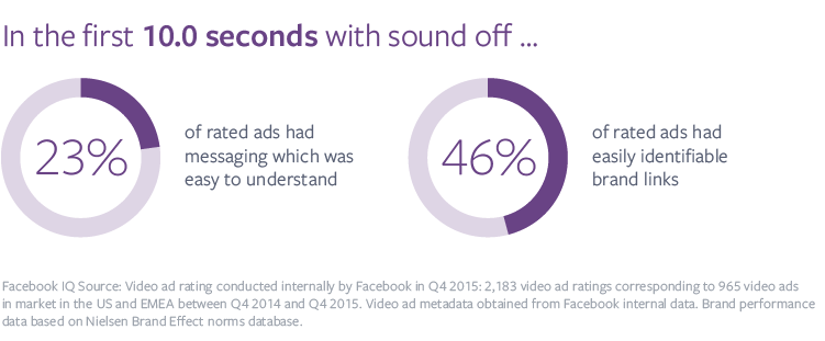 Facebook video mobile ads research