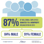 2014 Millennial Impact Report Graphic