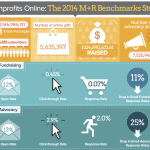 14 Online Fundraising Figures From 2013 Every Nonprofit Should See