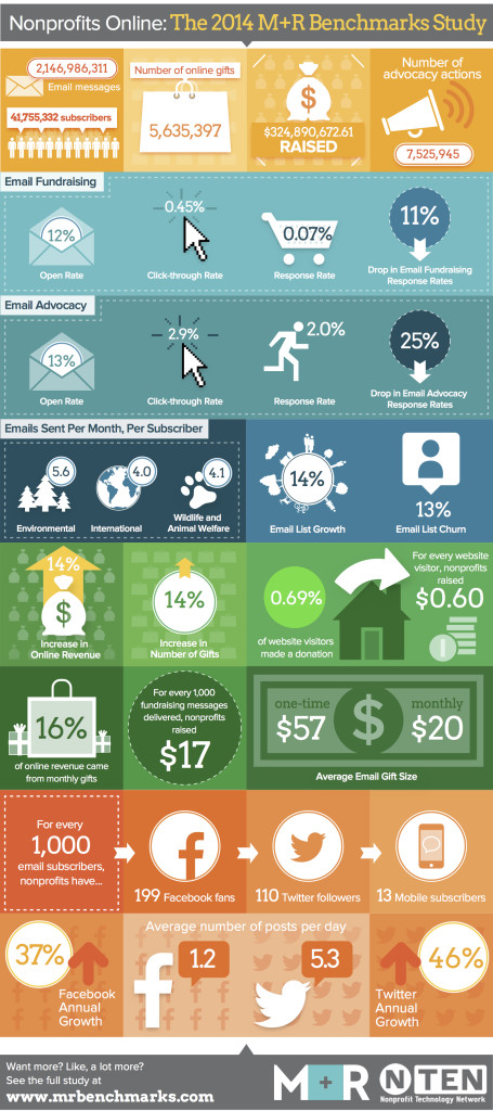 2014 M+R Nonprofit Benchmarks Study Infographic