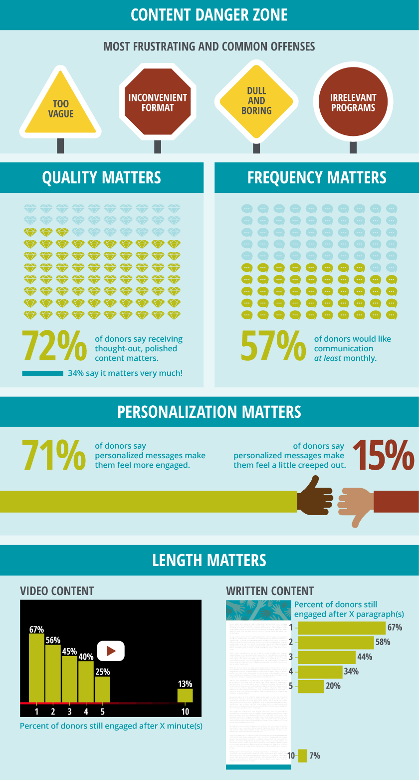 Abila Donor Loyalty Study Content Infographic
