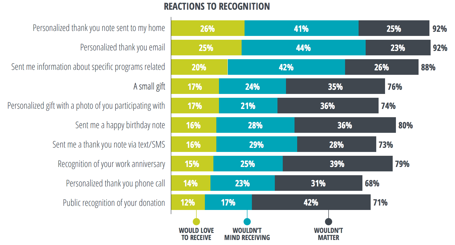 Donor reactions to recognition from nonprofits