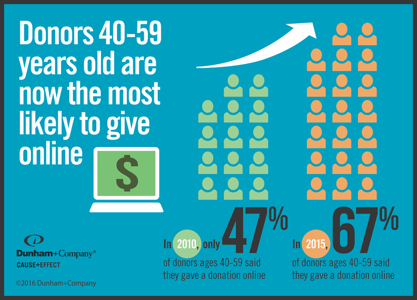 Older Donors Becoming More Likely to Give Online