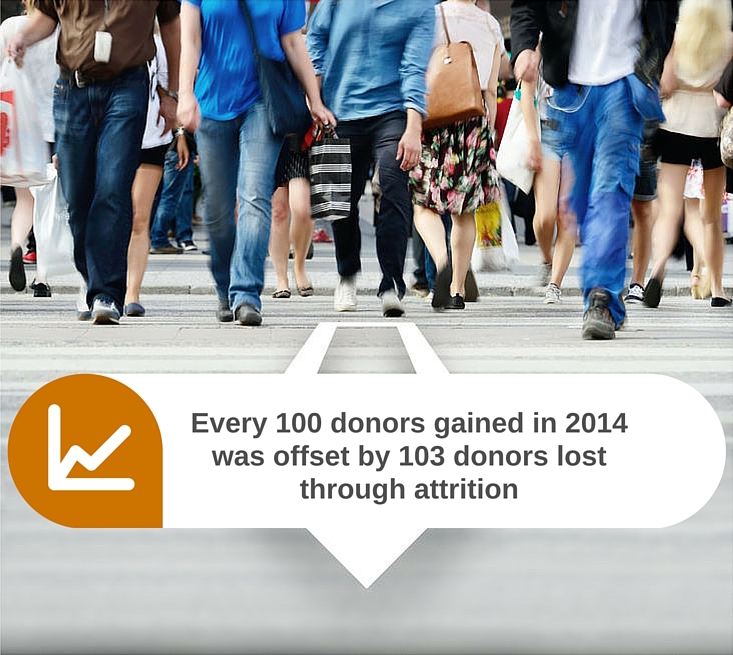 Every 100 donors gained in 2014 was offset by 103 lost donors