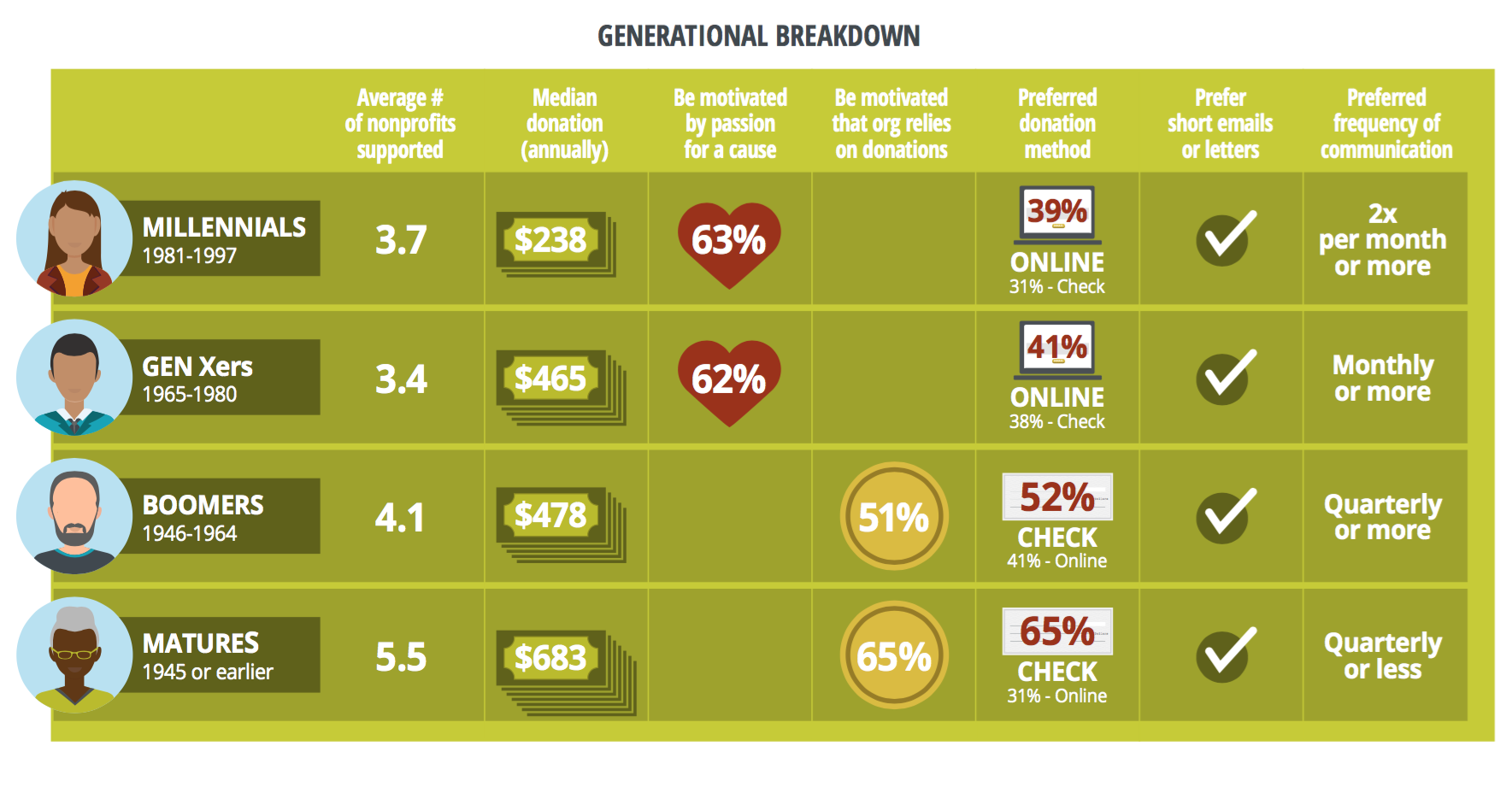 Generational breakdown of how donors support nonprofits