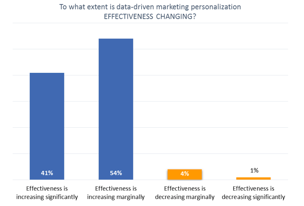 Guaging the effectiveness of data-driven marketing personalization