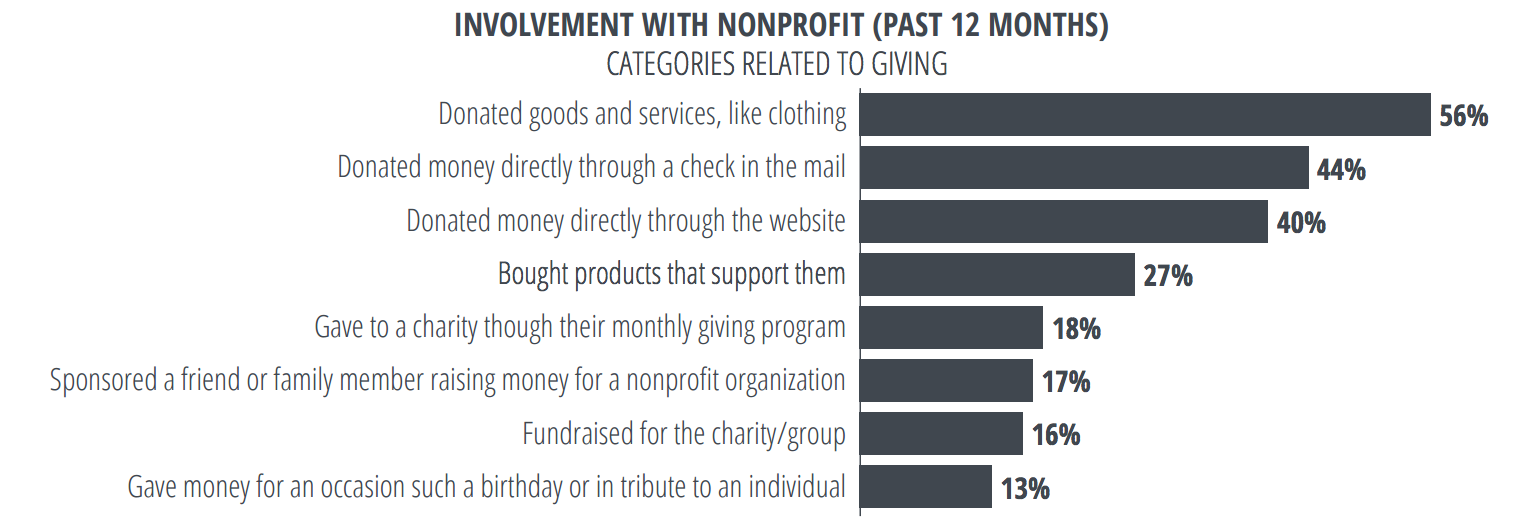 How individuals supported nonprofits (past 12 months)