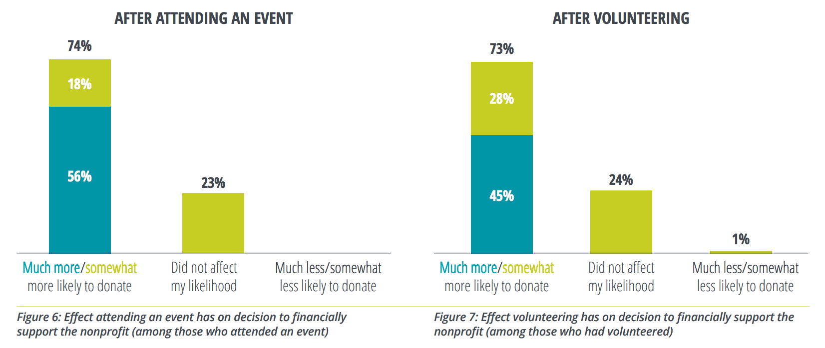 How likely volunteers and event attendees are to make a donation