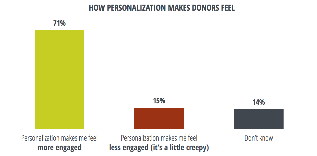 How personalization makes donors feel