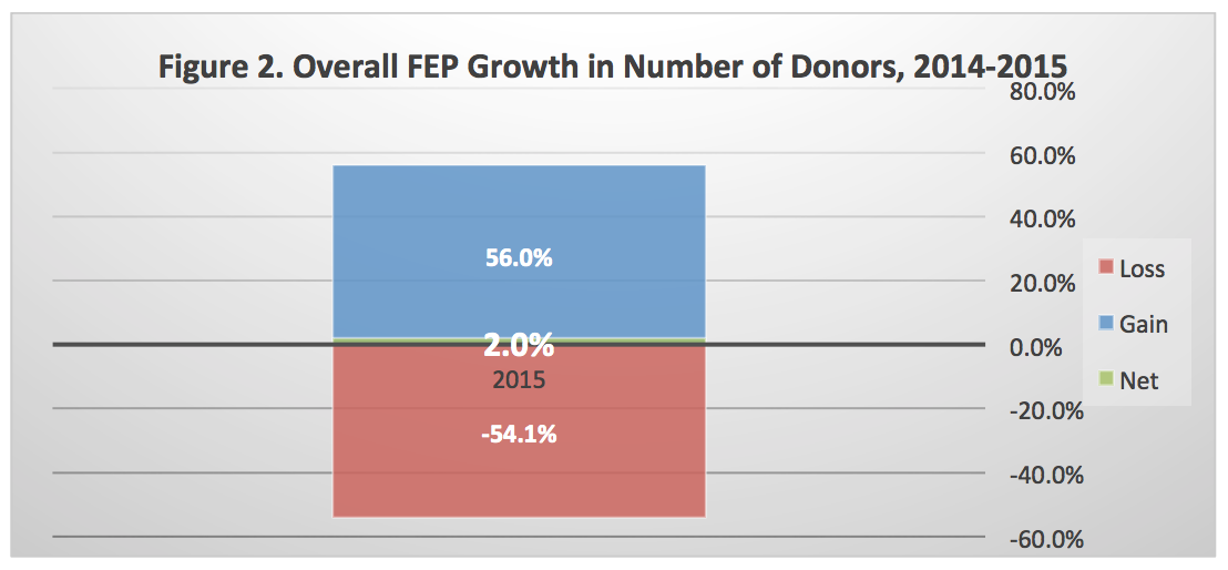 Donor gains and losses for nonprofits in 2015