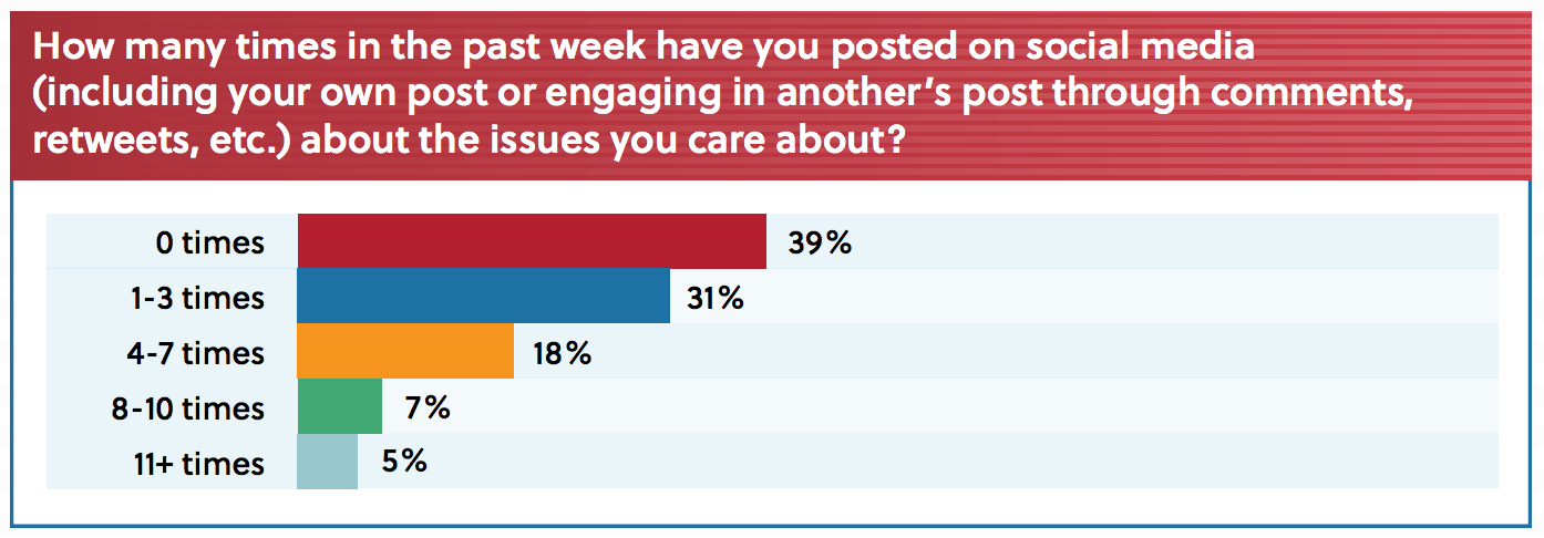 Millennial social media issue posting and engagement