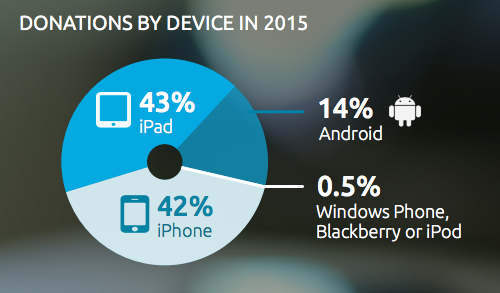 Donations by Device in 2015