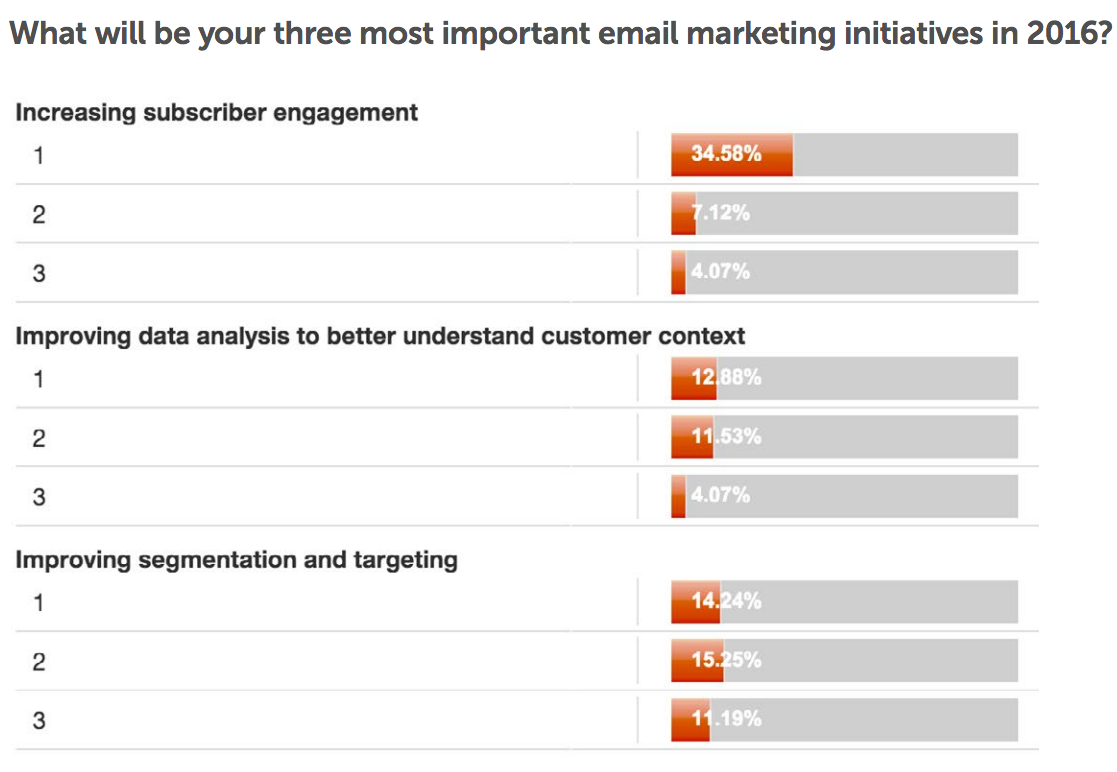 Most Important Email Marketing Initiatives
