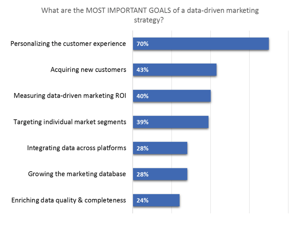 Most important goals of data-driven marketing strategy