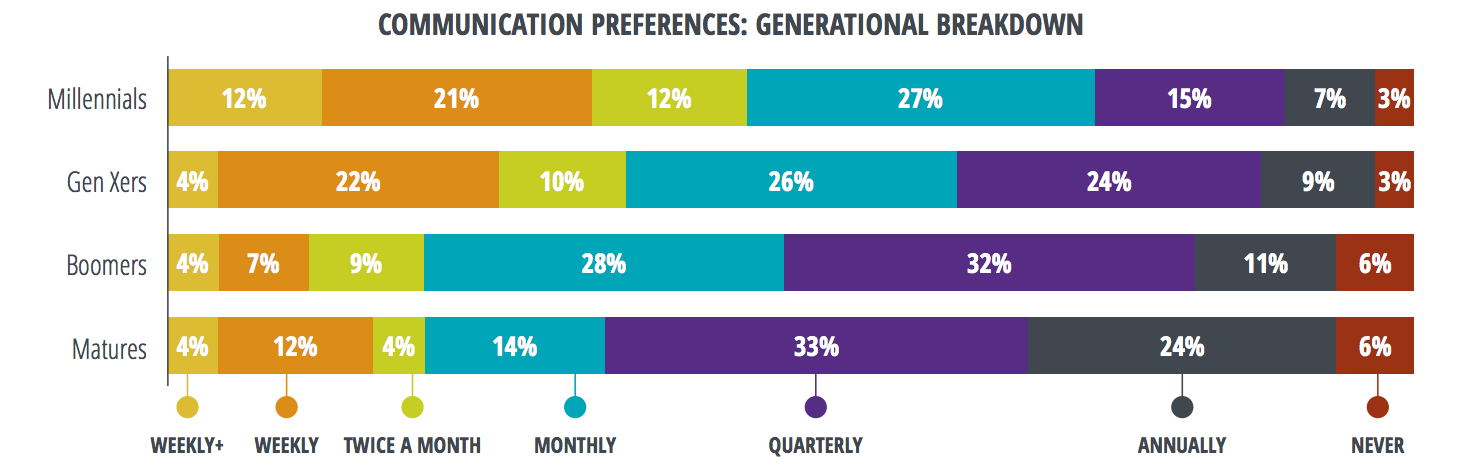 Nonprofit Donor Communication Preferences by Generation