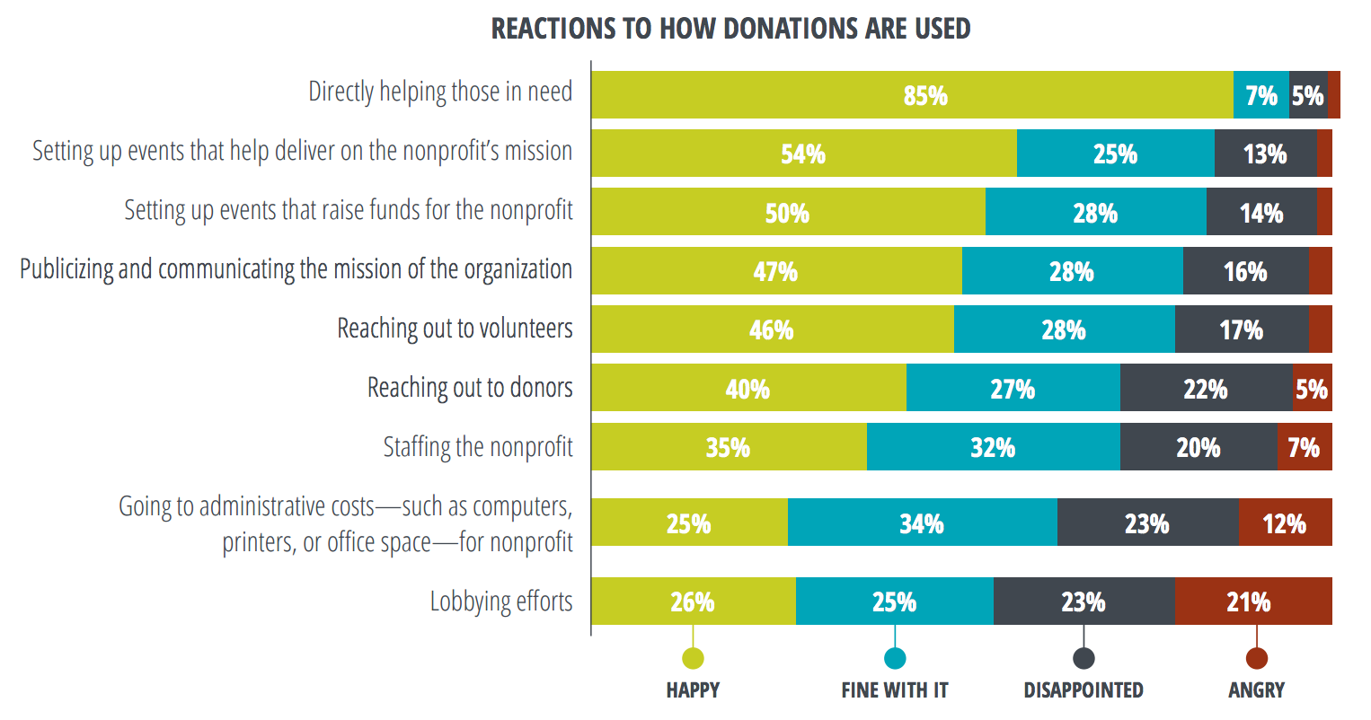 Reactions to how donations are used