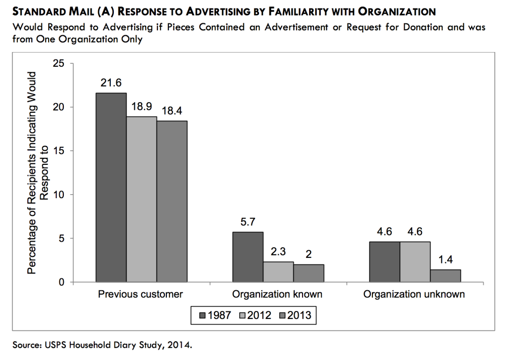 Response to direct mail based on familiarity with organization