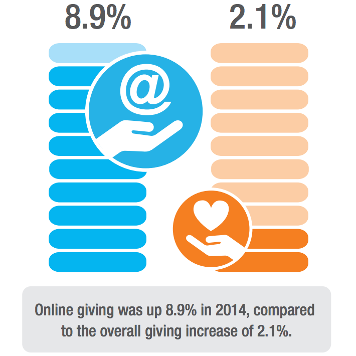 How giving to nonprofits grew in 2014