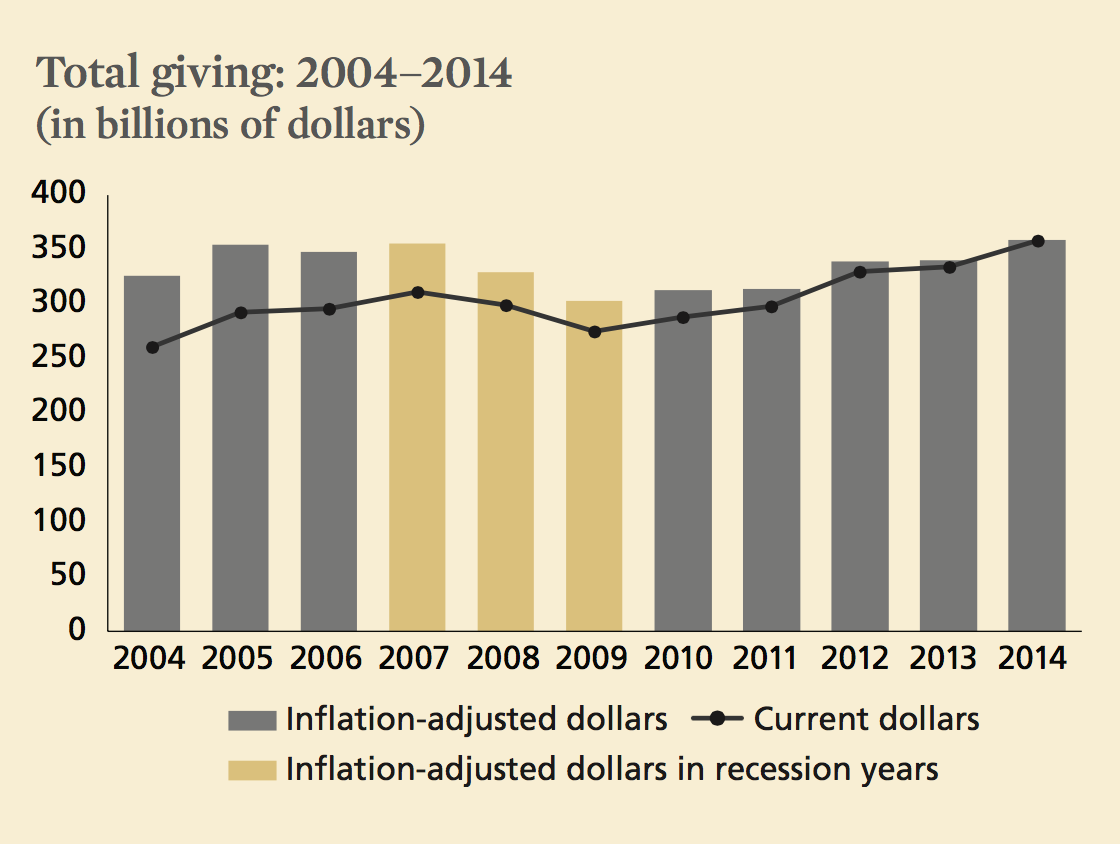 Total Giving 2004-2014