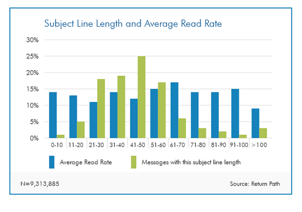 Email Subject Line Length and Average Read Rate