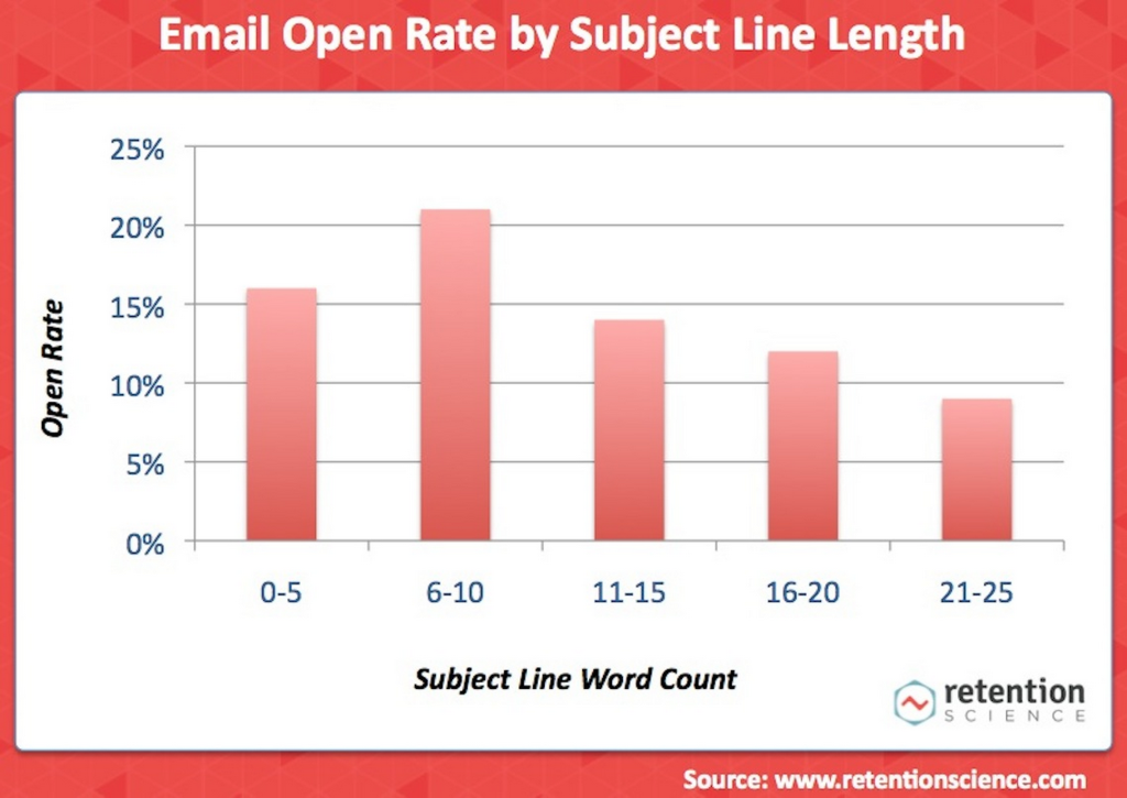 Email Open Rate by Subject Line Length