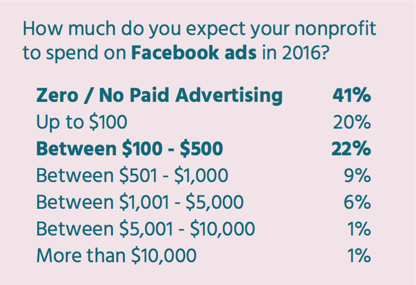 Nonprofit Facebook Advertising