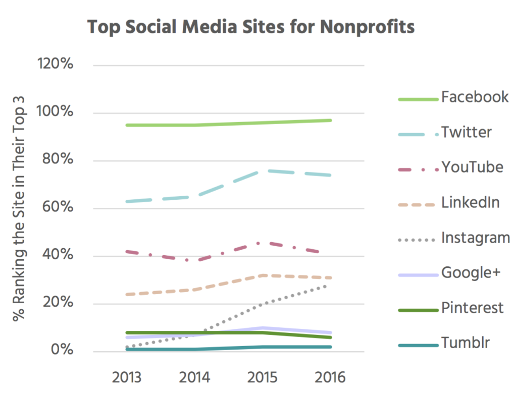 Top Social Media Sites for Nonprofits