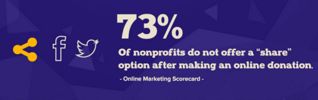 Nonprofit Share Option After Donation