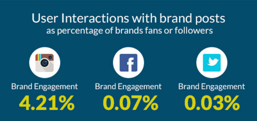 User Interaction with Brand Posts