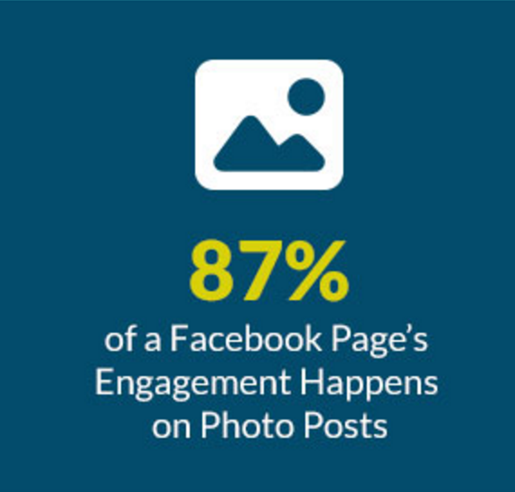 Facebook Page Photo Engagement