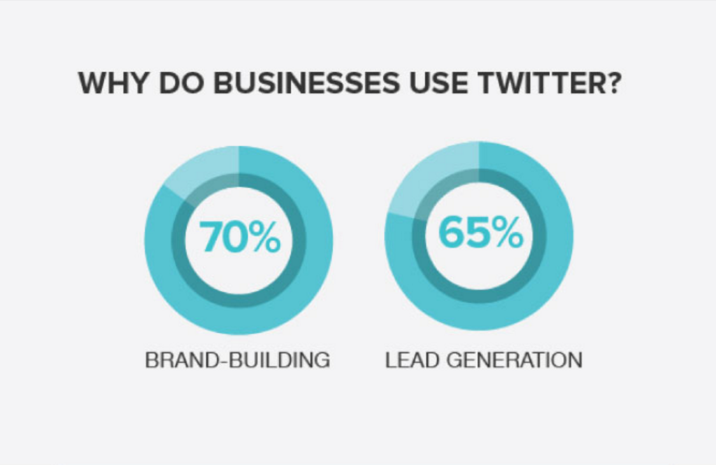 Why Do Businesses Use Twitter?