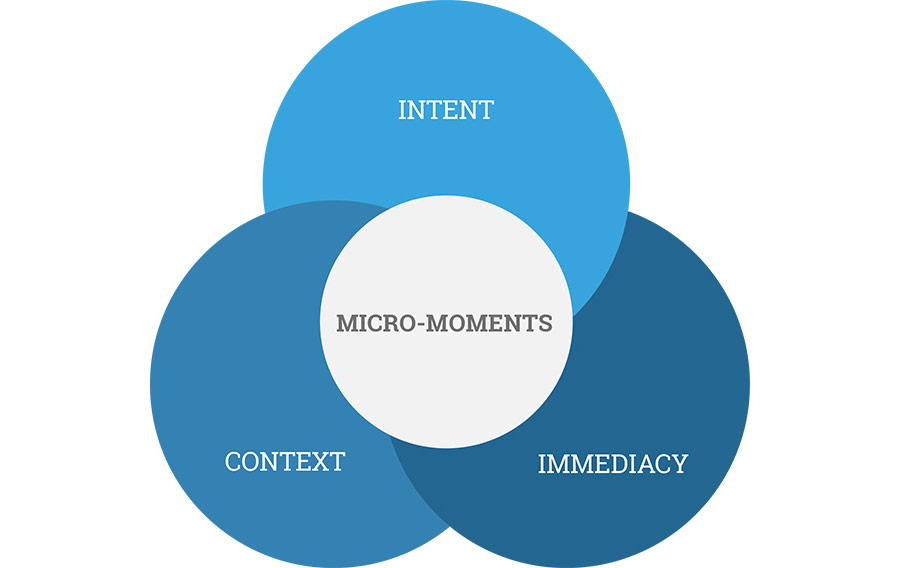 Think With Google Micro-Moments Venn Diagram