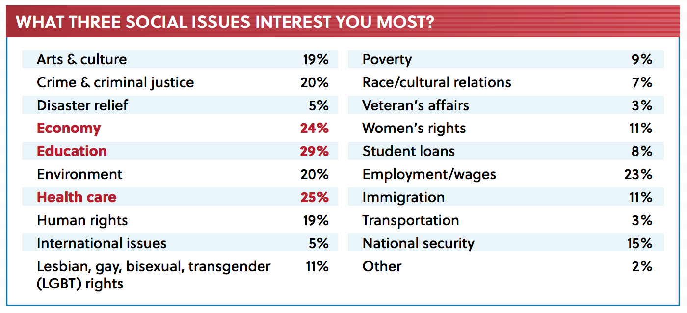 Top social issues for millennials