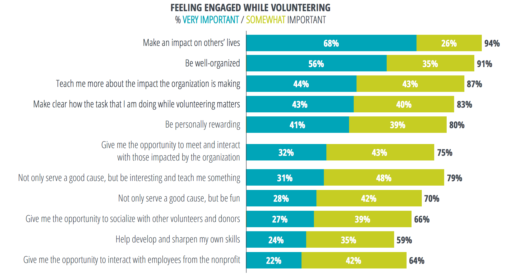 What makes individual feel valued when volunteering?