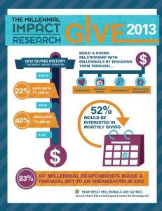This infographic shows some key stats about how Millennials support nonprofit organizations