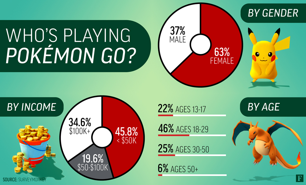 Pokemon Go user demographic breakdown